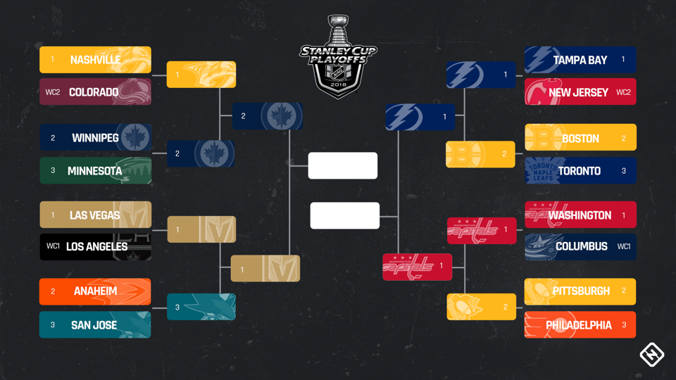 Nhl Playoffs Xscores News